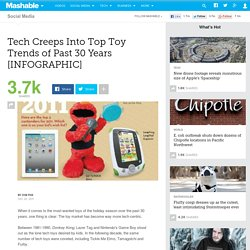 Tech Creeps Into Top Toy Trends of Last 30 Years