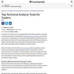 The Best Technical Analysis Trading Software