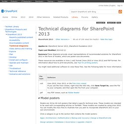 Technical diagrams (SharePoint Server 2010)