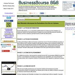 Stan Weinstein : Bourse et Analyse technique, analyses techniques, BusinessBourse,B&B www.businessbourse.com