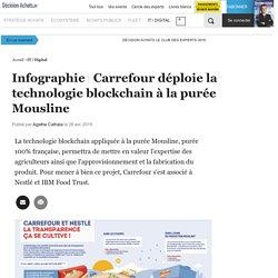 Carrefour déploie la technologie blockchain à la purée Mousline