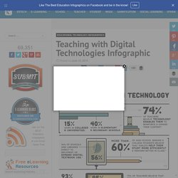 Teaching with Digital Technologies Infographic