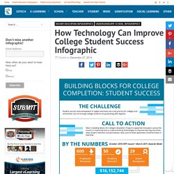 How Technology Can Improve College Student Success Infographic