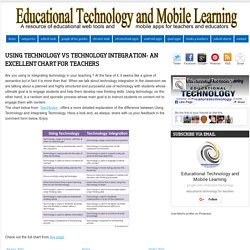 Using Technology Vs Technology Integration- An Excellent Chart for Teachers