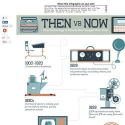 Then Versus Now: How Technology in Schools Has Changed Over Time
