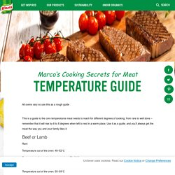 TEMPERATURE GUIDE FOR ROASTING MEAT