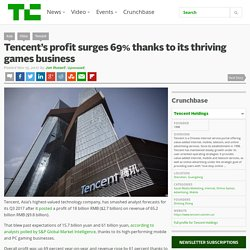 Tencent's profit surges 69% thanks to its thriving games business