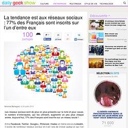 La tendance est aux réseaux sociaux : 77% des Français sont inscrits sur l'un d'entre eux
