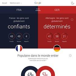 FRA v GER - Tendances relatives à la Coupe du Monde sur Google