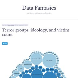 Terror groups, ideology, and victim count