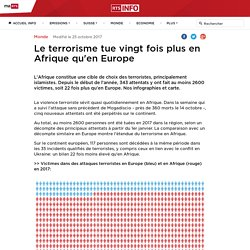 Le terrorisme tue vingt fois plus en Afrique qu'en Europe - rts.ch - Monde