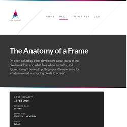 The Anatomy of a Frame