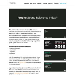 The Brand Relevance Index