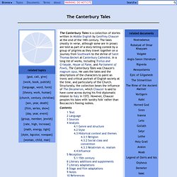 "canterbury tales essay prompts Below you will find five outstanding thesis statements / paper topics on ""the canterbury tales"" by geoffery chaucer that can be used as essay starters all five incorporate at least one of the themes found in ""the canterbury tales"" and are broad enough so that it will be easy to find textual support, yet narrow enough to."