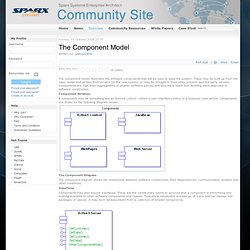 The Component Model