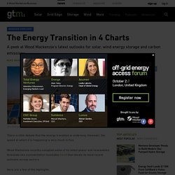 The Energy Transition in 4 Charts
