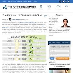 The Evolution of CRM to Social CRM