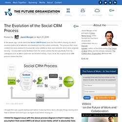 The Evolution of the Social CRM Process