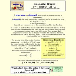 The Graphs of Sine and Cosine