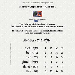 Hebrew Alphabet - Alef-Bet