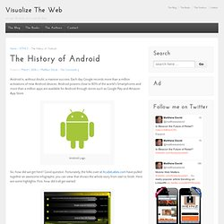 The History of Android