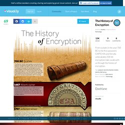 The History of Encryption