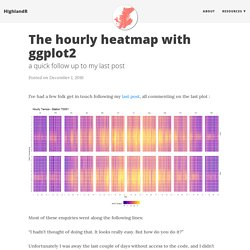 The hourly heatmap with ggplot2