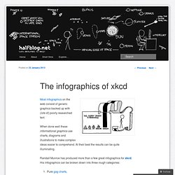 The infographics of xkcd