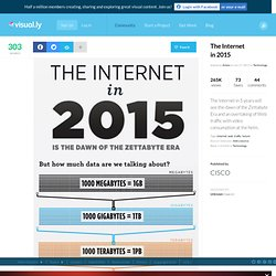 The Internet in 2015 | Visual.ly