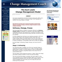 The Kurt Lewin Model Of Change