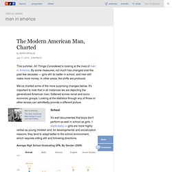 The Modern American Man, Charted