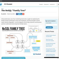 "The NoSQL ""Family Tree"""