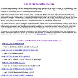 The Parables of Jesus: Intro and List