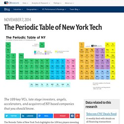 The Periodic Table of New York Tech
