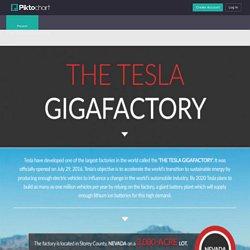 The Tesla Gigafactory