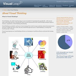 About Visual Thinking