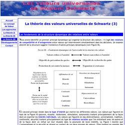 La théorie des valeurs universelles de Schwartz (3)