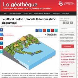 Le littoral breton : modèle théorique (bloc diagramme)La Géothèque