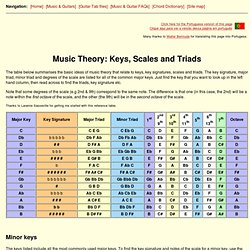 Music Theory Primer: Overview of all keys, key signatures, scales and triads