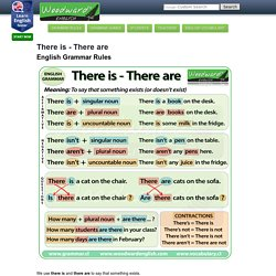 There Is There Are - English Grammar Rules