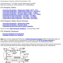 Thermodynamic Properties of CO2 (updated 12/15/2008)