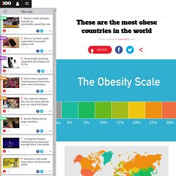 These are the most obese countries in the world