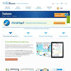 iMindMap Features - ThinkBuzan Cloud