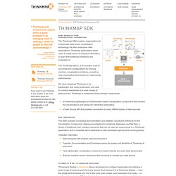Thinkmap SDK