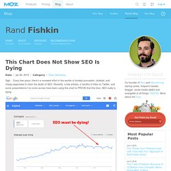 This Chart Does Not Show SEO Is Dying - Rand's Blog