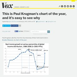 This is Paul Krugman's chart of the year, and it's easy to see why