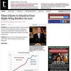 Three Charts to Email to Your Right-Wing Brother-In-Law