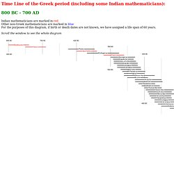 Ligne du temps: 800BC-700AD