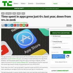 Time spent in apps grew just 6% last year, down from 11% in 2016