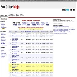 All Time Worldwide Box Office Grosses